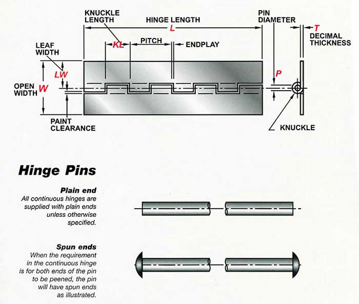 Hinge and Pin Anatomy